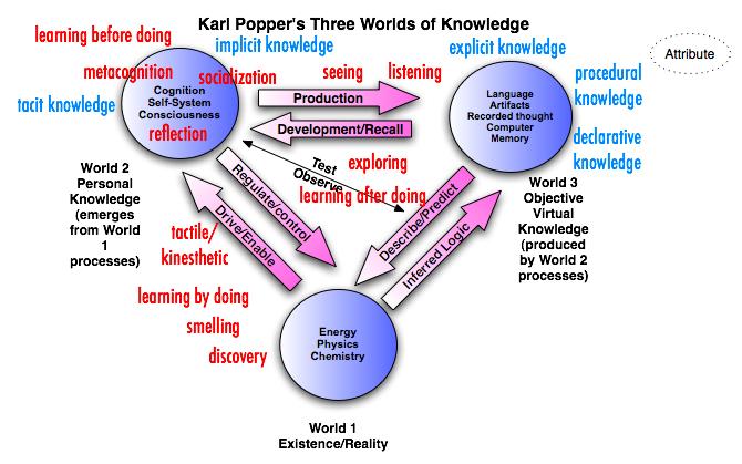 Karl Popper'ın Üç Dünya Kuramı
