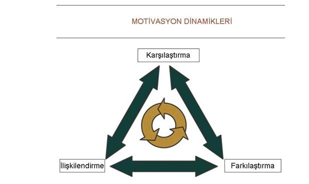 Tüketici Davranışlarında Motivasyonun İlgi Alanı