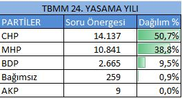 TBMM'nin 24.yasama yılındaki yazılı soru önergeleri veren partilerin dağılımında CHP %50 ile başı çekerken, AKP 9 ile sonuncu gelmektedir.