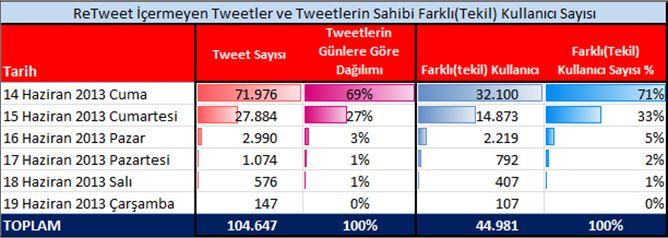Reha Başoğul #cevapver Twitter analizi