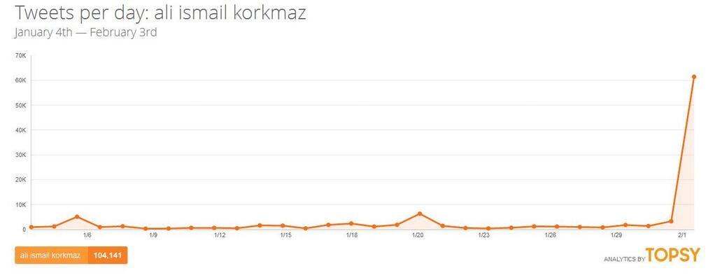 Ali İsmail Korkmaz'ın öldürülmesi için görülen Kayseri'de dava öncesi Twitter'da sadece 'Ali İsmail Korkmaz' denilerek başlatılan eylemin Topsy sosyal medya ölçümleme aracıyla 60 bin mesaja ulaştı.