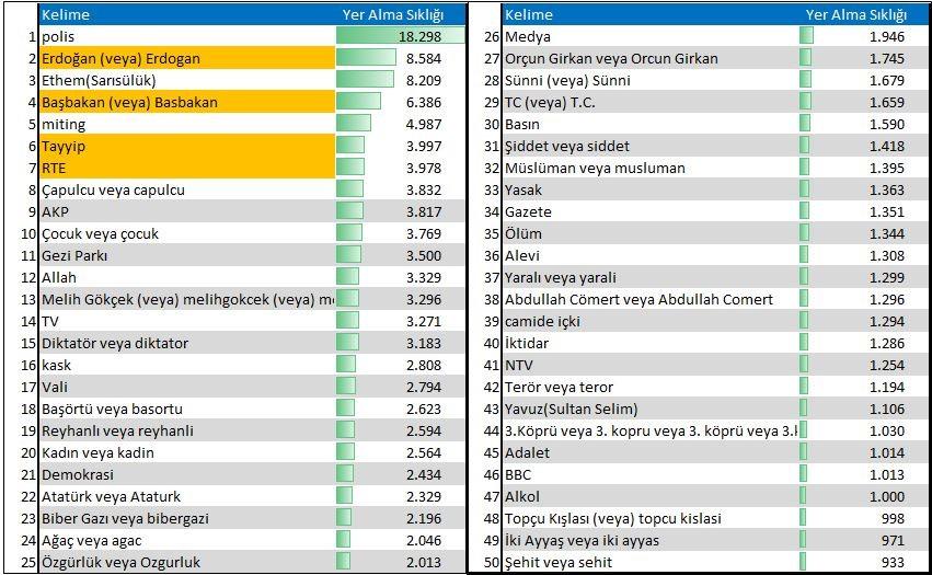 14 Haziran 2013 tarihinde sosyal medyada Gezi direnişinin AKP hükümetine #cevapver diyerek yönelttiği 233 bin mesajın Reha Başoğul tarafından analizi, aslında AKP hükümetinin nasıl gözetlendiğinin ve algılandığını da gösteriyor.