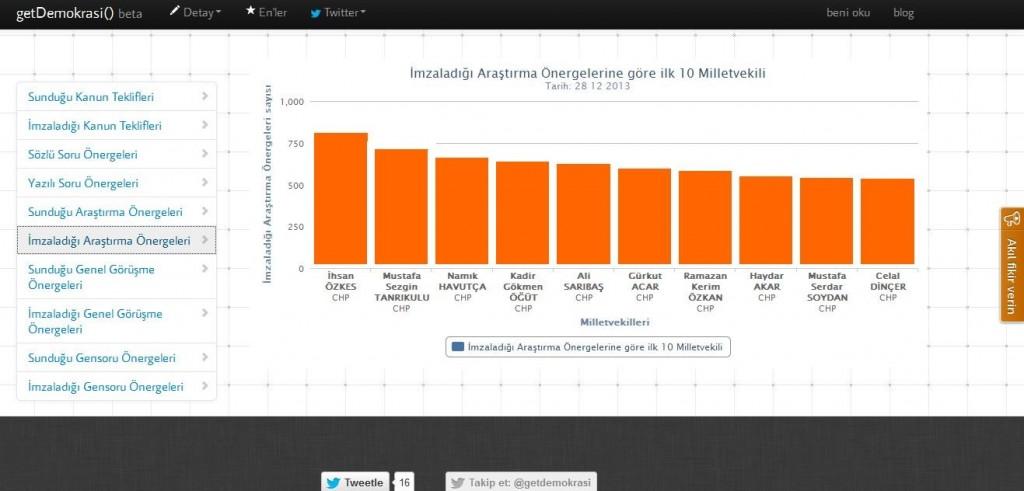 TBMM performanslarının verilerini derleyerek, AKP milletvekilerinin performanslarını açıkça 'sıfır'larla dolu olduğunu herkese gösteren getdemokrasi.com internet sitesi