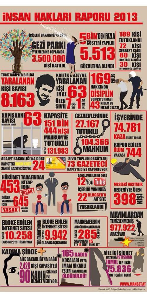 İnsan Hakları Raporu 2013