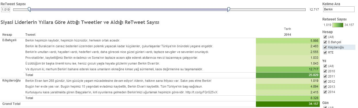 Liderlerin Berkin Elvan hakkında attıkları tweetler ve aldığı ReTweet Sayısı