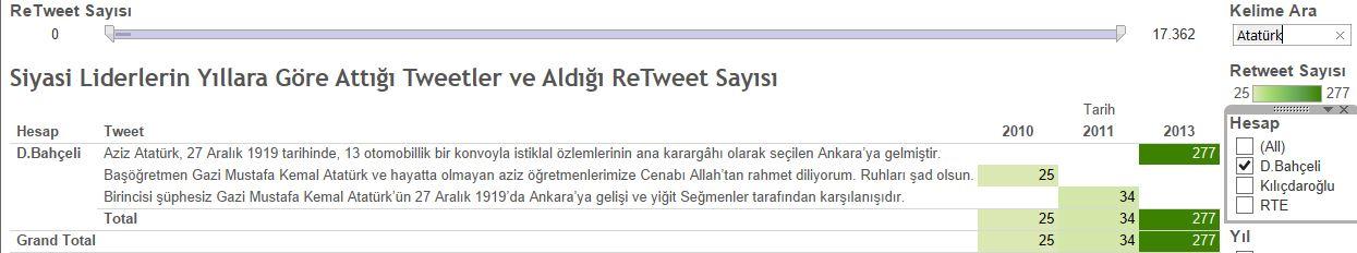 Bahçeli'nin Atatürk hakkında attığı tweetler ve aldığı ReTweet Sayısı
