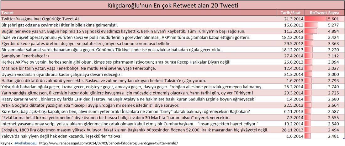 Kılıçdaroğlu'nun en çok Retweet alan Top 20 Tweeti