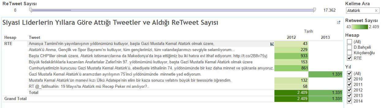 Erdoğan'ın Atatürk hakkında attığı tweetler ve aldığı ReTweet Sayısı