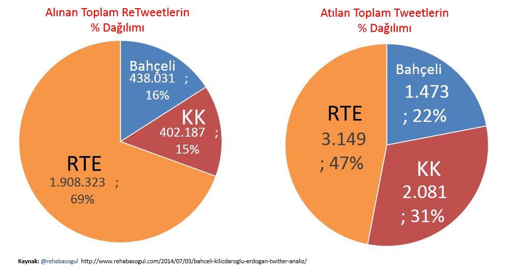 ReTweet ve Atılan Tweet Yüzde Dağılımı
