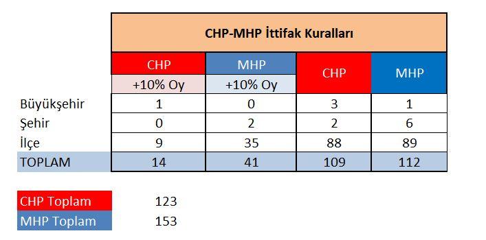 chp-mhp-oyalma-ittifak_matris