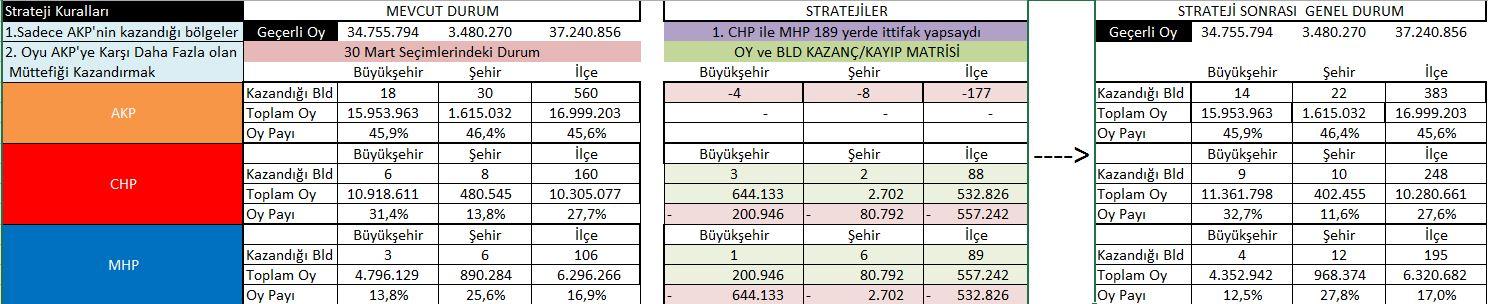 CHP-MHP'nin ittifak olsaydı AKP'ye karşı alacağı belediyelerin dağılımı ve nihai oy oranları
