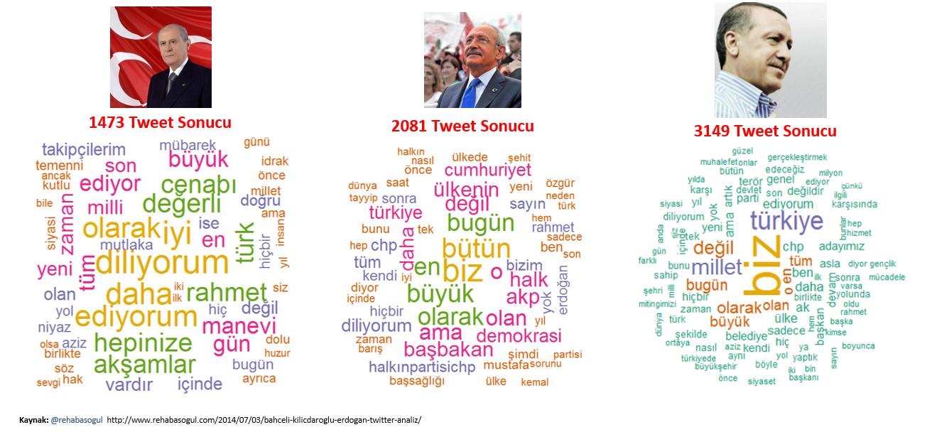 Bahçeli, Kılıçdaroğlu, Erdoğan'ın 2010-2014 Yılları arasındaki Twitter Performansları, İçerik Analizi