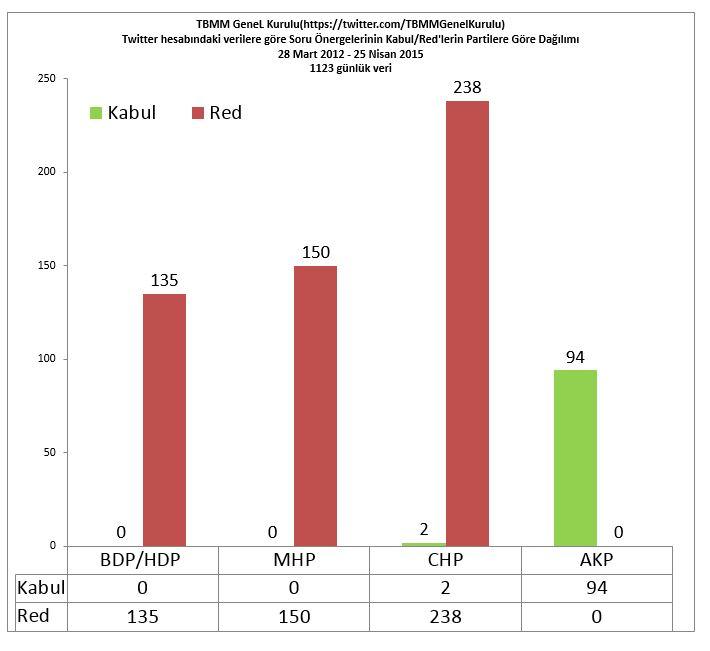 TBMM GeneL Kurulu(https://twitter.com/TBMMGenelKurulu)Twitter hesabındaki verilere göre Soru Önergelerinin Kabul/Red'lerin Partilere Göre Dağılımı28 Mart 2012 - 25 Nisan 2015  1123 günlük veri